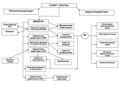 Схема управления школой